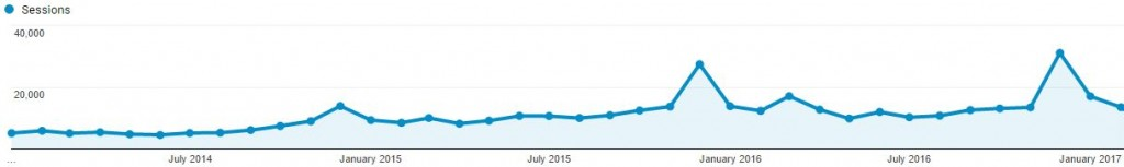 Stats on Plett Tourism website from 1 Jan 2014 to 28 Feb 2017